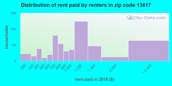 13617 rent paid by renters