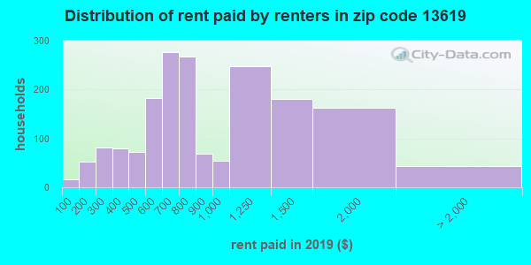13619 rent paid by renters