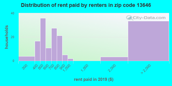 13646 rent paid by renters