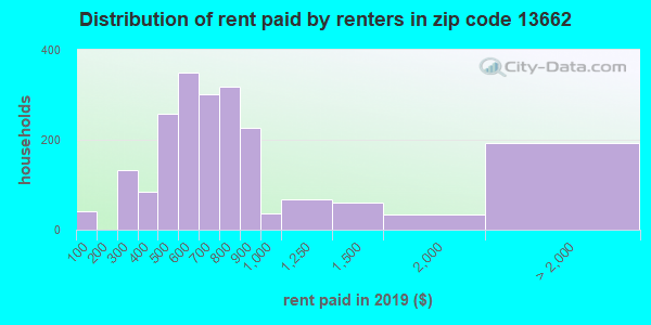 13662 rent paid by renters