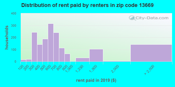 13669 rent paid by renters