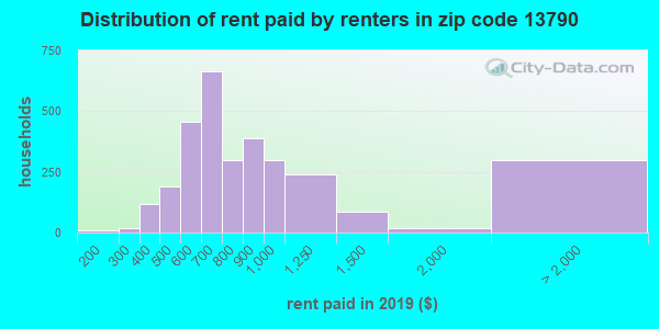 13790 rent paid by renters