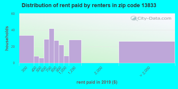 13833 rent paid by renters