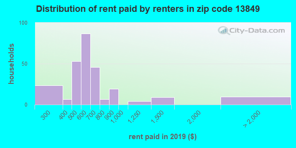 Rent paid by renters in 2013 in zip code 13849