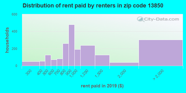 13850 rent paid by renters