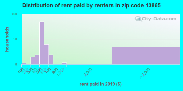 13865 rent paid by renters