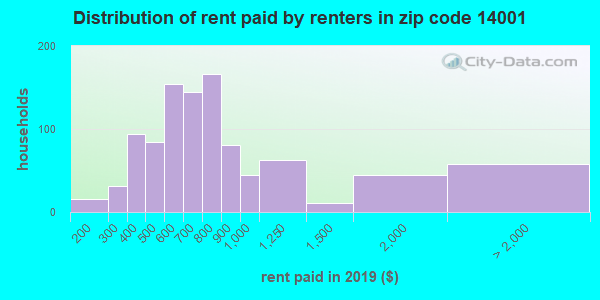 14001 rent paid by renters