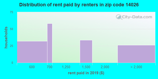 14026 rent paid by renters
