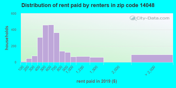 14048 rent paid by renters