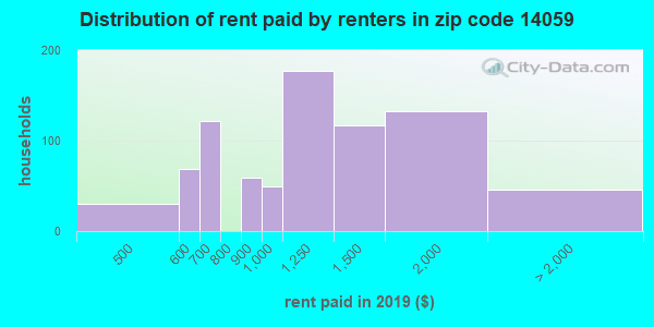 14059 rent paid by renters
