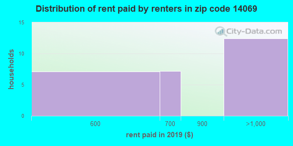 14069 rent paid by renters