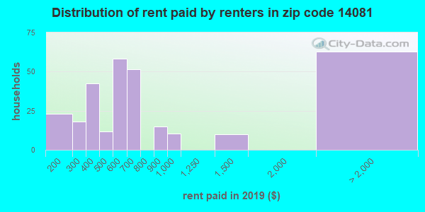 14081 rent paid by renters