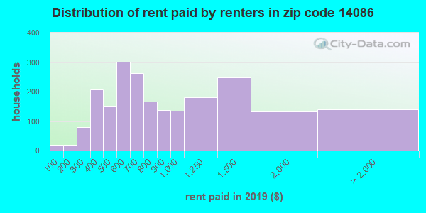 14086 rent paid by renters