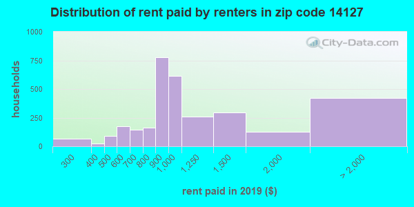 14127 rent paid by renters