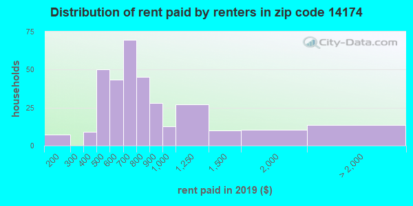 14174 rent paid by renters