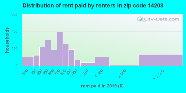 Rent paid by renters in 2013 in zip code 14208