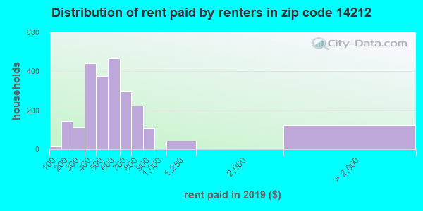 14212 rent paid by renters