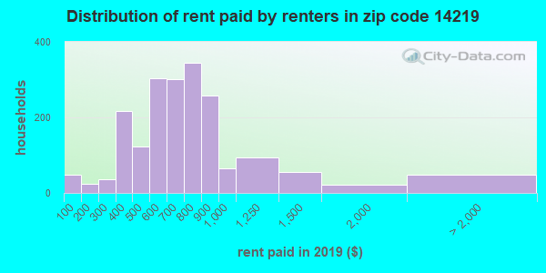 14219 rent paid by renters