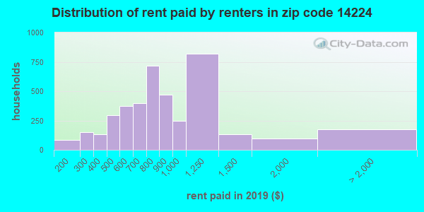 14224 rent paid by renters