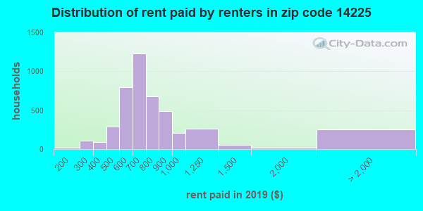 14225 rent paid by renters