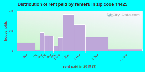 14425 rent paid by renters