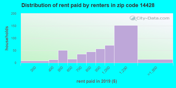 14428 rent paid by renters