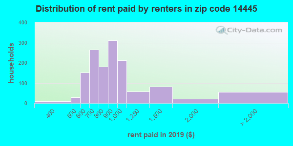 14445 rent paid by renters