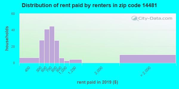 14481 rent paid by renters