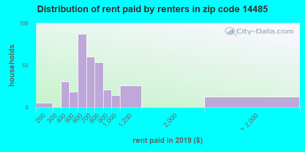 14485 rent paid by renters