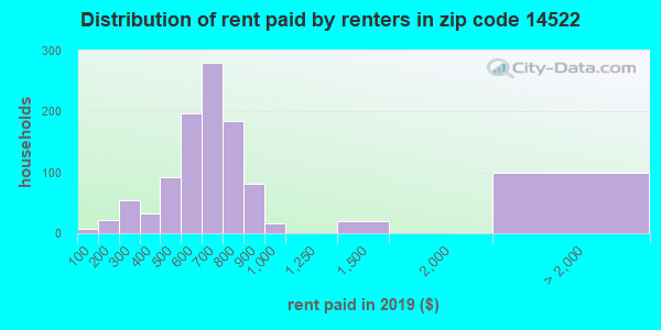 14522 rent paid by renters