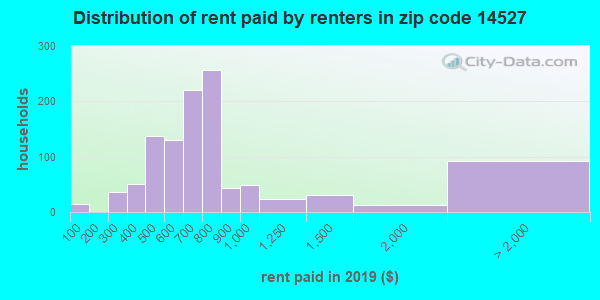 14527 rent paid by renters