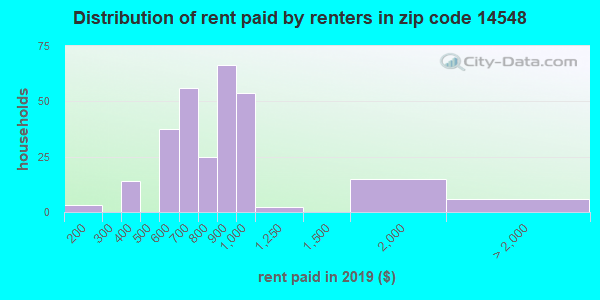 14548 rent paid by renters