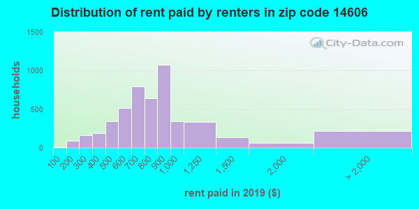 14606 rent paid by renters