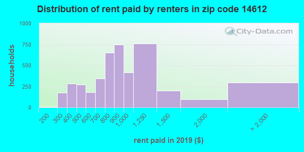 14612 rent paid by renters