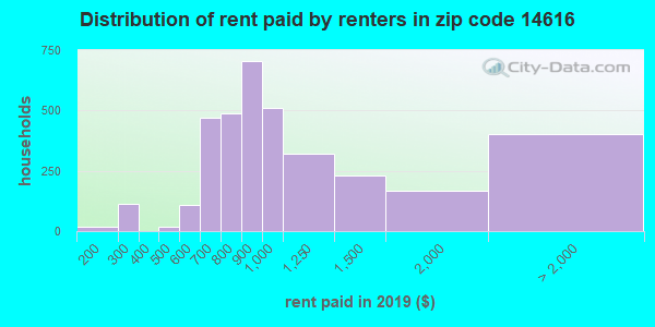 14616 rent paid by renters
