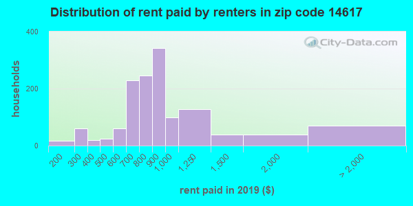 Rent paid by renters in 2013 in zip code 14617