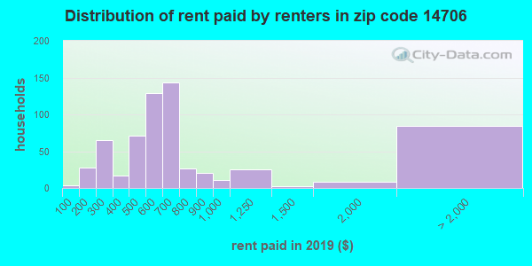 14706 rent paid by renters