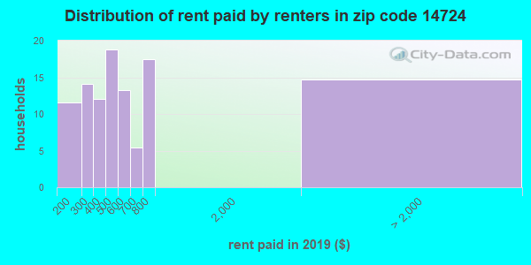 14724 rent paid by renters