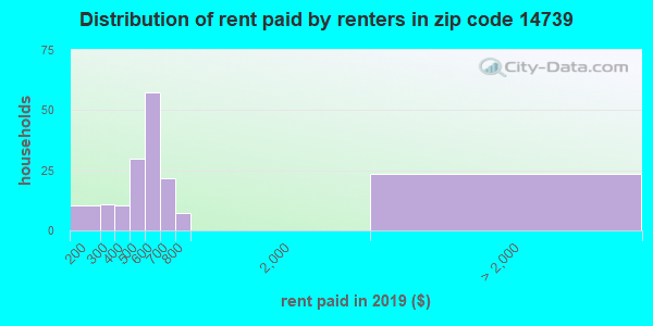 14739 rent paid by renters