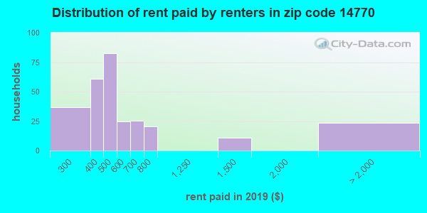 14770 rent paid by renters