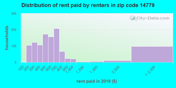 14779 rent paid by renters