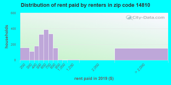 14810 rent paid by renters