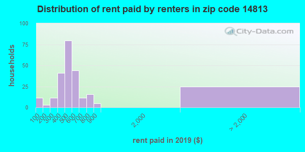 14813 rent paid by renters