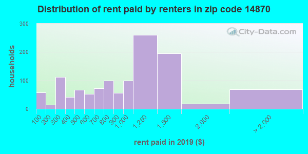 14870 rent paid by renters