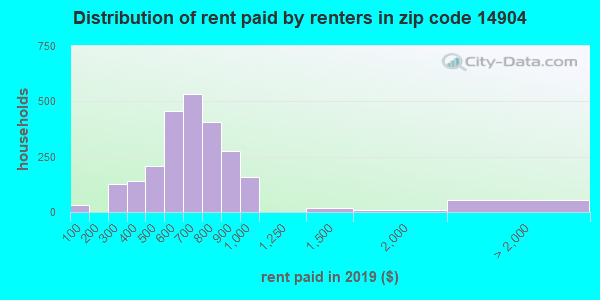 14904 rent paid by renters