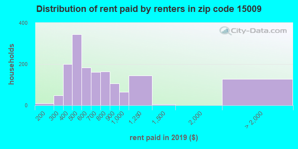 15009 rent paid by renters