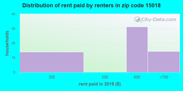 15018 rent paid by renters