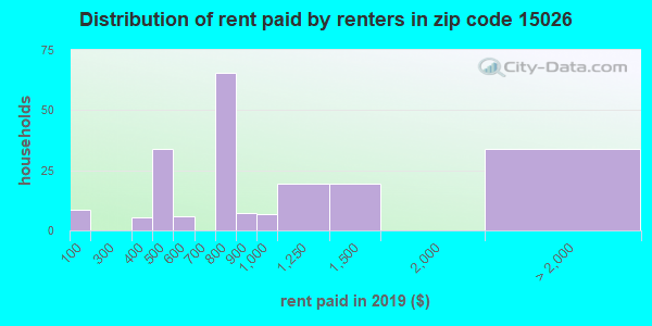 15026 rent paid by renters