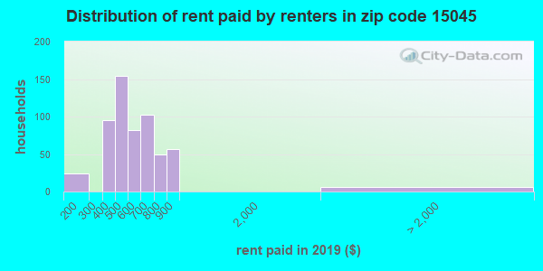 15045 rent paid by renters