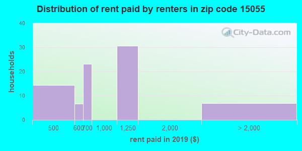 15055 rent paid by renters